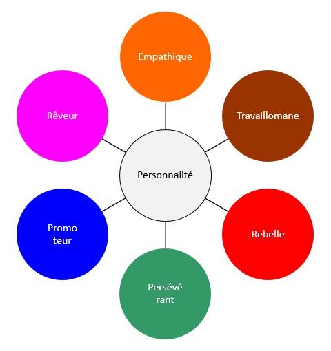 idem management formations commerciales process com management accueil t l phone prospection. Black Bedroom Furniture Sets. Home Design Ideas